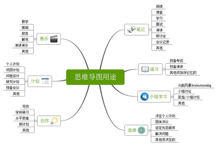 思维导图软件 XMind 8 Pro v3.7.9 中文破解版 主题